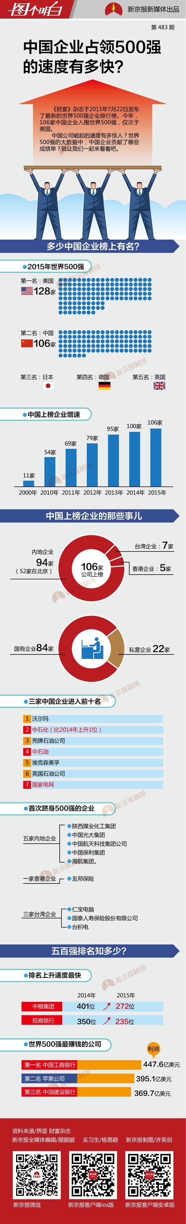 2015年中国民营企业500强排行榜 - 记彔无疆 - 数字中国