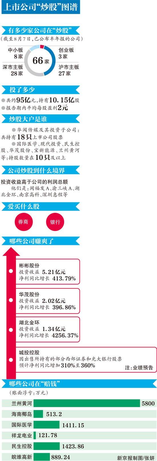 """66家上市公司上半年""""炒股""""赚20亿"""