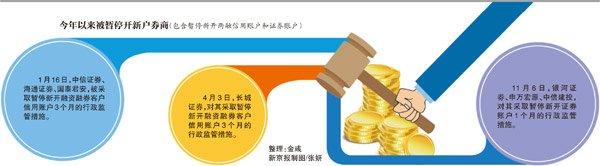 7家涉及违规配资问题 三家券商被暂停新开证券账户