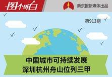 可持续发展排名 深圳第一