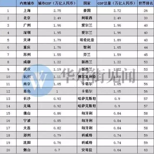 苏州gdp全国排名2019_苏州GDP全国排名2018 苏州人均gdp全国排名
