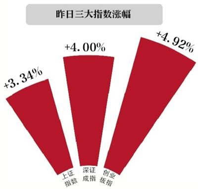 """配资卷土重来相关信息,沪指大涨3.34% 场外配资""""卷土重来"""""""