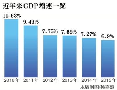 中国gdp增长率_实际禅寺_中国2012年实际gdp