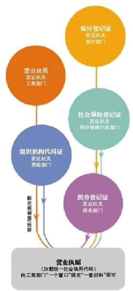 """明起北京实行""""五证合一"""""""