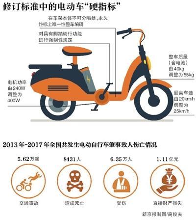 电动自行车最高时速望升至25公里