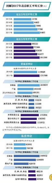 北京市13年平均工资_2017年全市职工平均工资为101599元,这是北京市职工平均工资首次超过